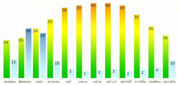 Погода мичуринск тамбовская область на 10 дней